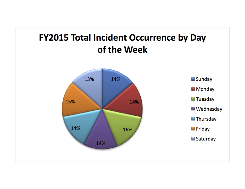 Total Incidents FY2015 by day.xlsx