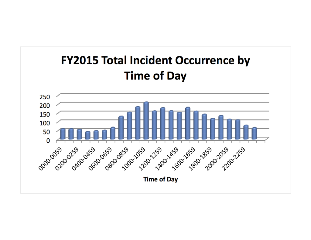 Total Incidents FY2015 by hour.xlsx